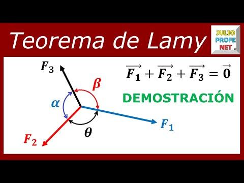 Teorema de Lamy