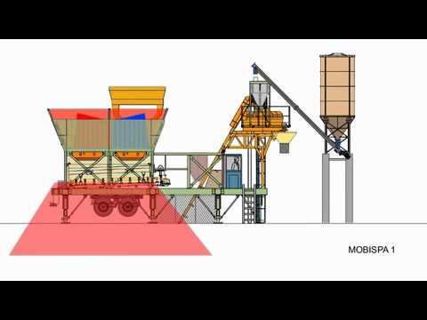 MOBISPA 1- Mobile concrete batching plant- Installation design