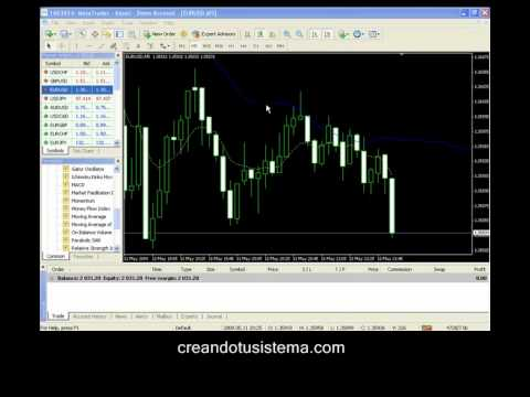Curso Forex para Principiantes - Parte V