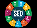 seo tutorial for beginners to expert step by step   seo ranking, traffic  all topic in this tutorial