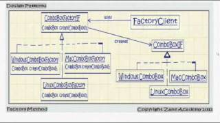 JAVA: Factory Method Design Pattern