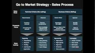 GoToMarket Strategy Template YouTube - Go to market strategy template