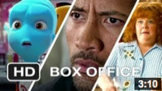Weekend Box Office - February 22-24 2013 - Studio Earnings Report HD