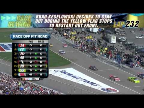 2012 NSCS Kobalt Tools 400 Race Rewind