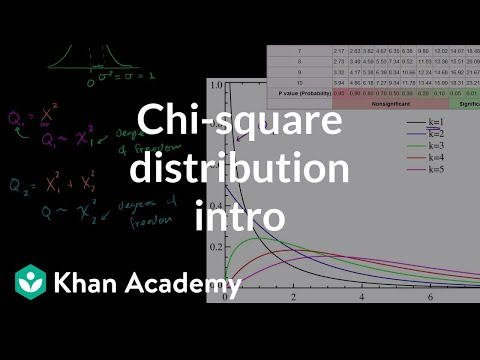 Chi-Square Distribution Introduction