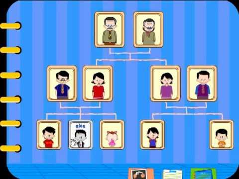 Mengenal Anggota Keluarga dalam Bahasa Inggris bersama Acel