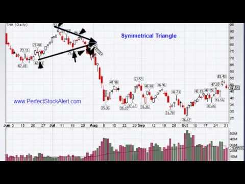 Symmetrical Triangle Chart Pattern -fWhdRqhoHYg