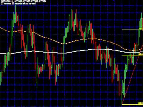 Price Action Forex, Best Forex Price Action trading strategies