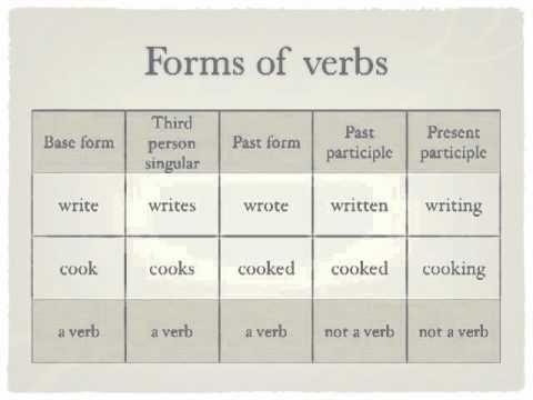 Tips for writing English Sentences