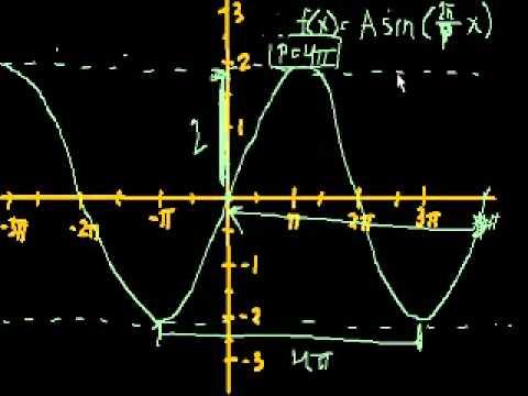 Fare il Grafico di Funzioni Trigonometriche