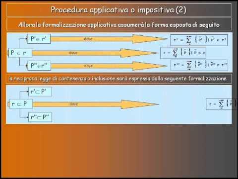 Geometria descrittiva dinamica-Appartenenza punto-retta.wmv