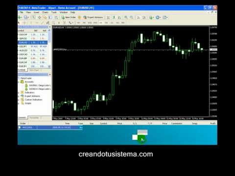 Curso Forex para Principiantes - Parte III