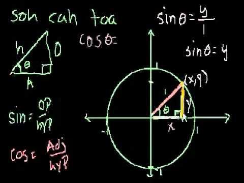 Definizione di Circonferenza Unitaria delle Funzioni Trigonometriche