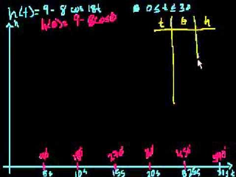 Problema di Trigonometria sulla Ruota Panoramica Parte 2
