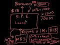 Фрагмент с конца видео - Mortgage-backed securities III   Finance & Capital Markets   Khan Academy