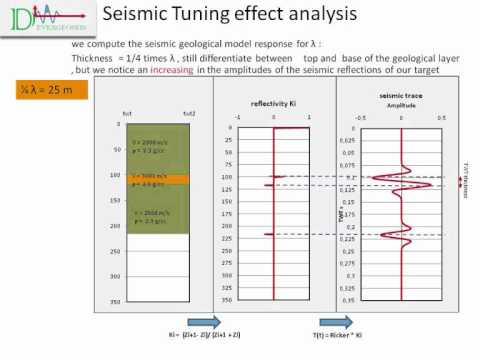 Geophysics : seismic tuning effect