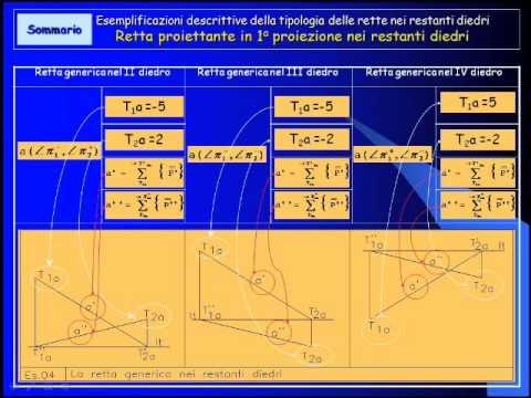 Geometria descrittiva dinamica-La retta-Tipologia.wmv