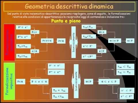 Geometria descrittiva dinamica-Appartenenza-Riepilogo enunciati,formalizzazioni e algoritmi.wmv