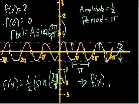 Altri grafici trigonometrici