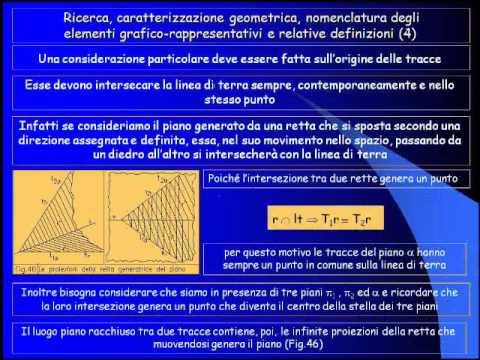Geometria descrittiva dinamica-Il piano-Rappresentazione.wmv