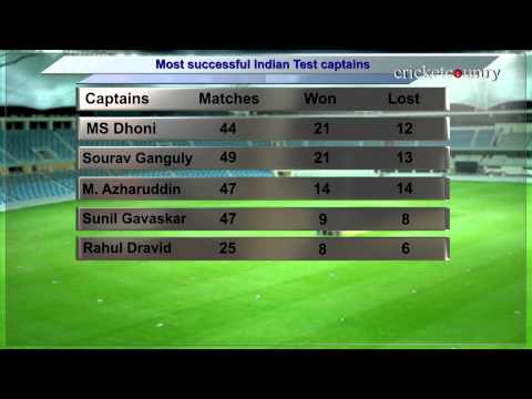 MS Dhoni equals Sourav Ganguly's feat of 21 Test victories as captain