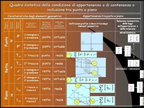 Geometria descrittiva dinamica-Appartenenza punto-piano.wmv