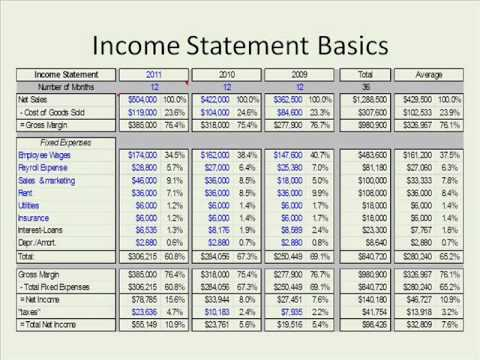 Small Business Budgeting & Money Management