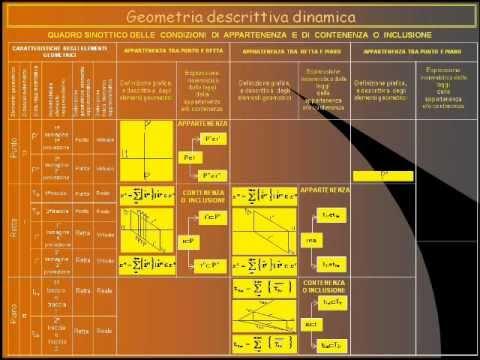 Geometria descrittiva dinamica- Appartenenza- Quadro sinottico.wmv