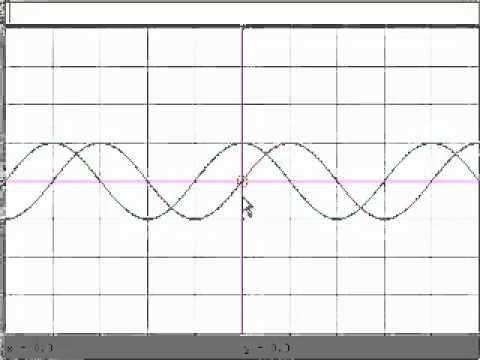 Grafico di Funzioni Trigonometriche