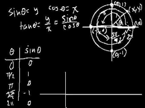 Grafico della funzione Seno