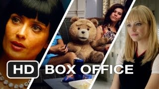 Weekend Box Office - July 6-8 - Studio Earnings Report HD