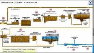 konya wastewater treatment plant flow diagram 2 3 youtube