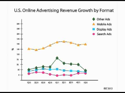 hqdefault Digital Ad Spend Records Solid Growth