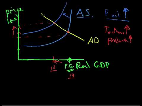 AS AD Aggregate Supply and Aggregate Demand 4