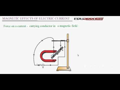 Magnetic Effect of Electric Current (Part 2)