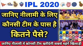 IPL 2020 - Details Of All 8 teams Purse & Budget For IPL 2020 Auction    IPL Trade