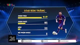 Những thống kê ấn tượng về 600 bàn thắng của Messi cho Barca | VTV24