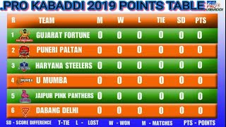 Pro kabaddi league 2019 points table ; teams schedule pro kabaddi 2019 points table ; STANDINGS