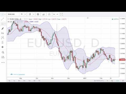 Advanced Charts Technical Indicators