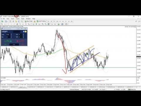 How to Find Break and Bounce Trades a S&R