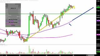 Direxion Daily Jr Gld Mnrs Bull 3X ETF - JNUG Stock Chart Technical Analysis for 03-25-2019