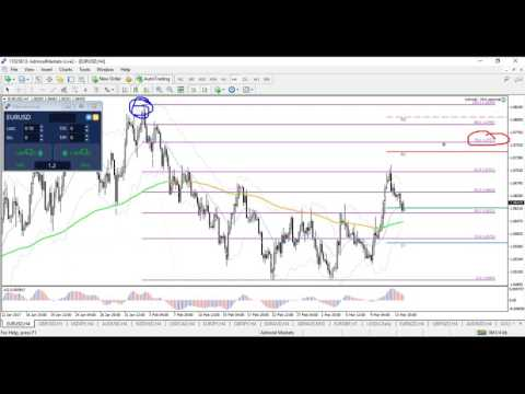 Intra-week Price Action Zones in Forex Market