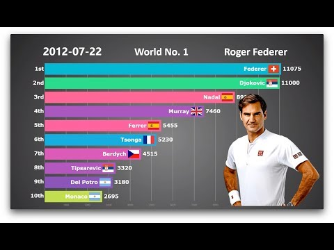 Who is the GOAT? Ranking History of Top 10 Men's Tennis Players - UC_v5wkHp9e7L4S6hiH1AoxQ