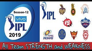 Ipl All team Strength and Weakness all Details | #indiacrickettv