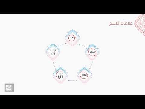 النحو العربي | 2-2 | أقسام الكلمة