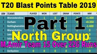 T20 Blast Points Table 2019 North Group (Part 1 (19/07/2019) T20 England Cup