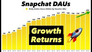 The Snapchat Turnaround Is Happening 🚀