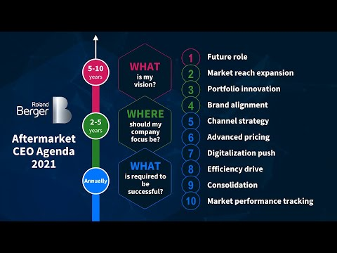 Roland Berger Aftermarket CEO Agenda Series: The Digitalization Push and Vehicle Data Opportunities
