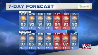 Kendra, Classic July weather settles in this week