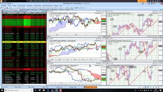 Charts Today – 12 August 2019 – stocks start the week higher, but charts still a concern